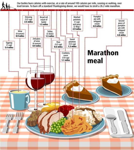 Thanksgiving Dinner Calories Chanhassen Weight Loss You will have to run a marathon to make up for your Thanksgiving meal
